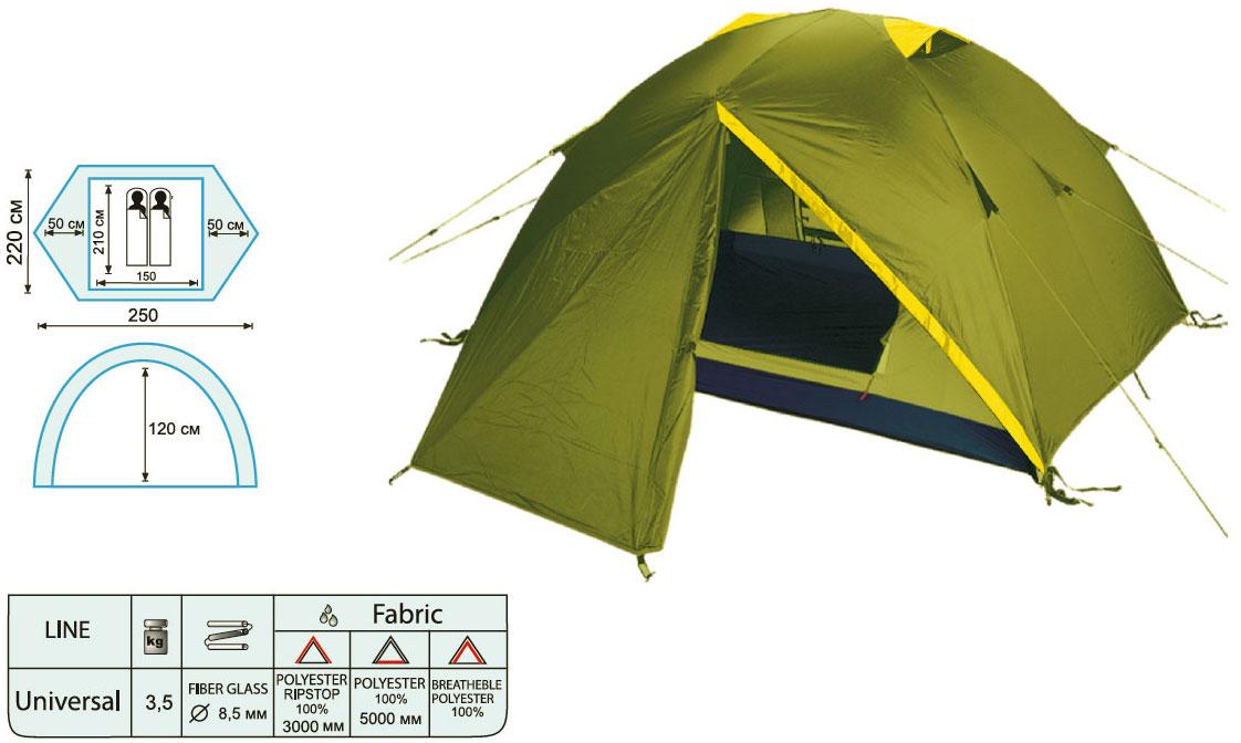Палатка NISHE 2 (TRT-53) Tramp